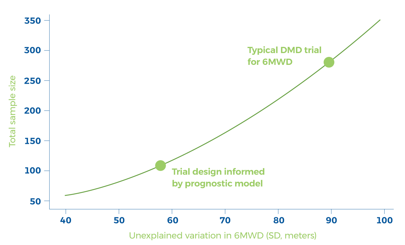 blue and green graph showing clinical trial data