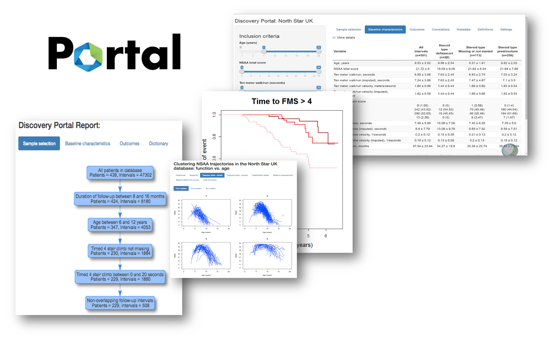 cTAP Portal collage of software screenshots and data