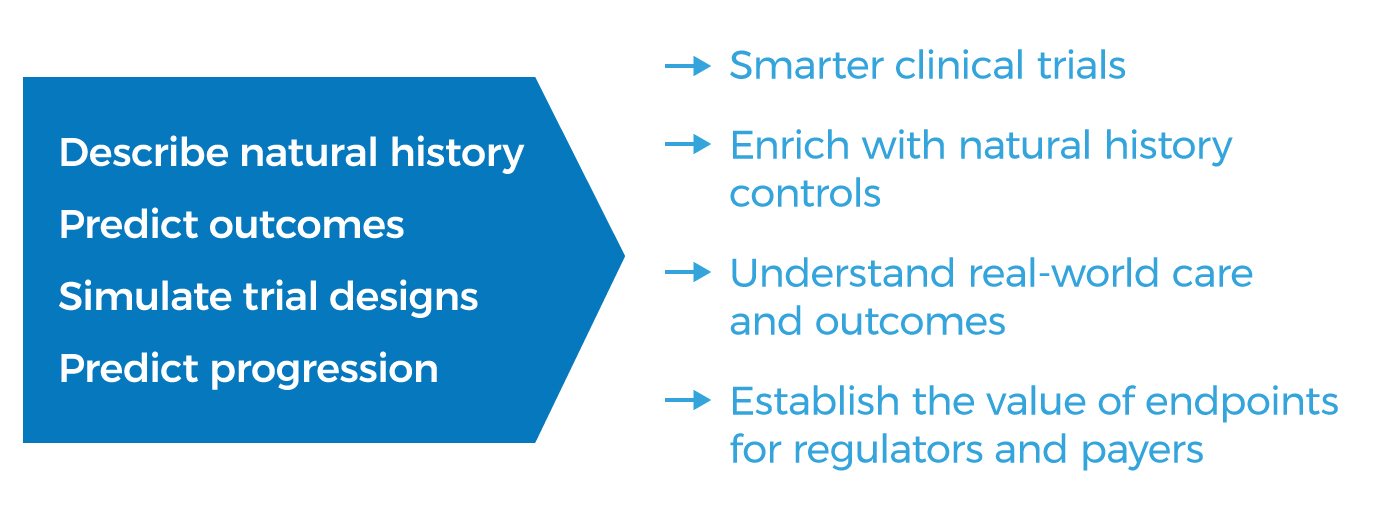 blue arrow graphic showing outcomes of cTAP model